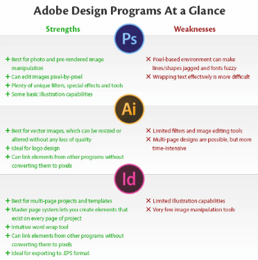 adobe design pros and cons