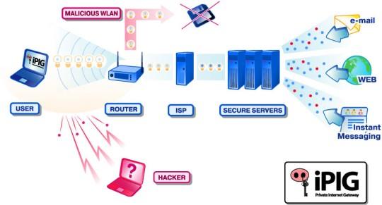 iPIG Secure Access VPN